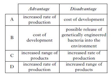 MCQ 1_6A Genetic Engineering – National 5 Unit 1 Homework